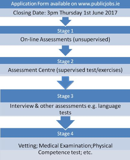 stages of assessment